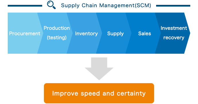 image of Supply Chain Management (SCM)