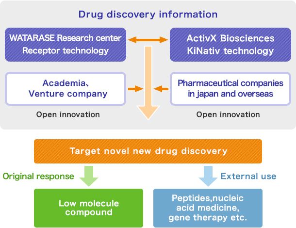 image of The System for Generation of innovative new drugs