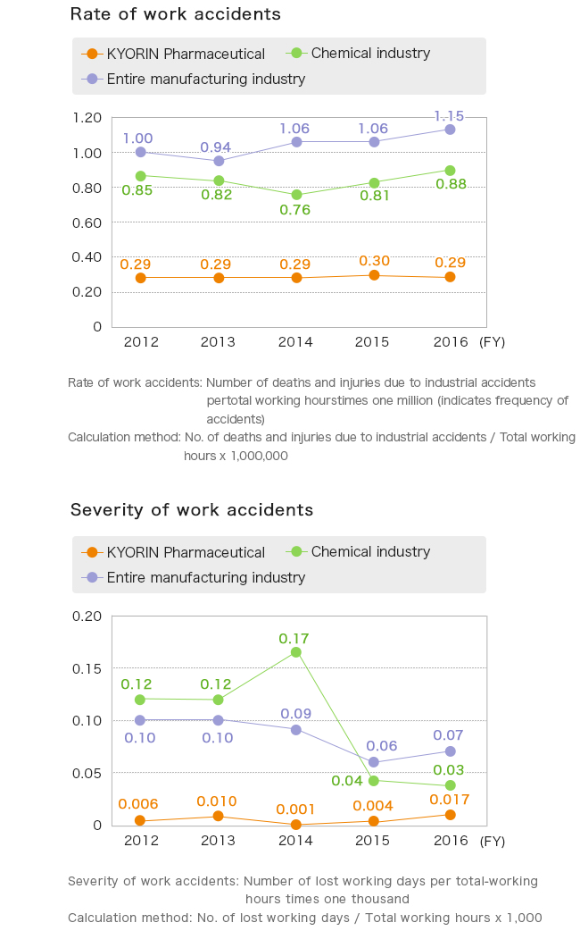 image of Rate of work accidents & Severity of work accidents